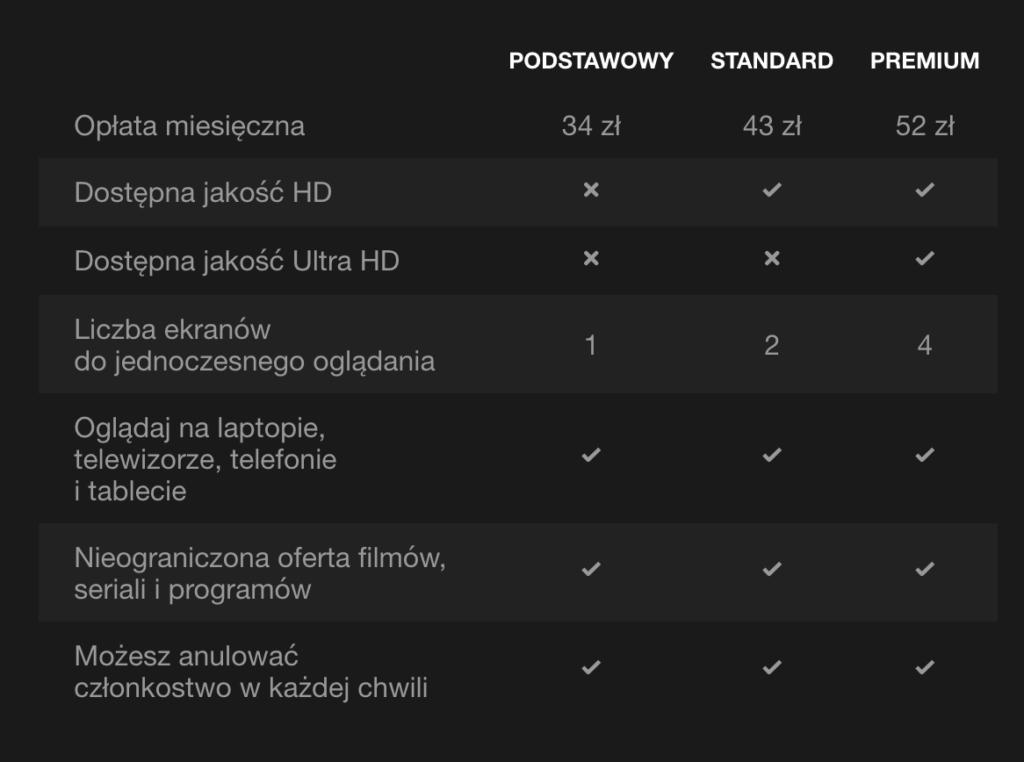 cena-netflix-w-polsce